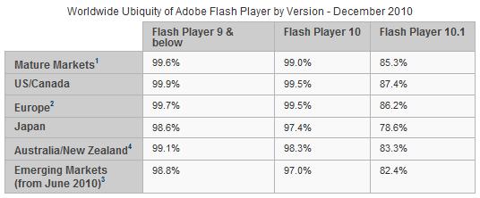 2010年12月における各国におけるFlashPlayer9の普及状況